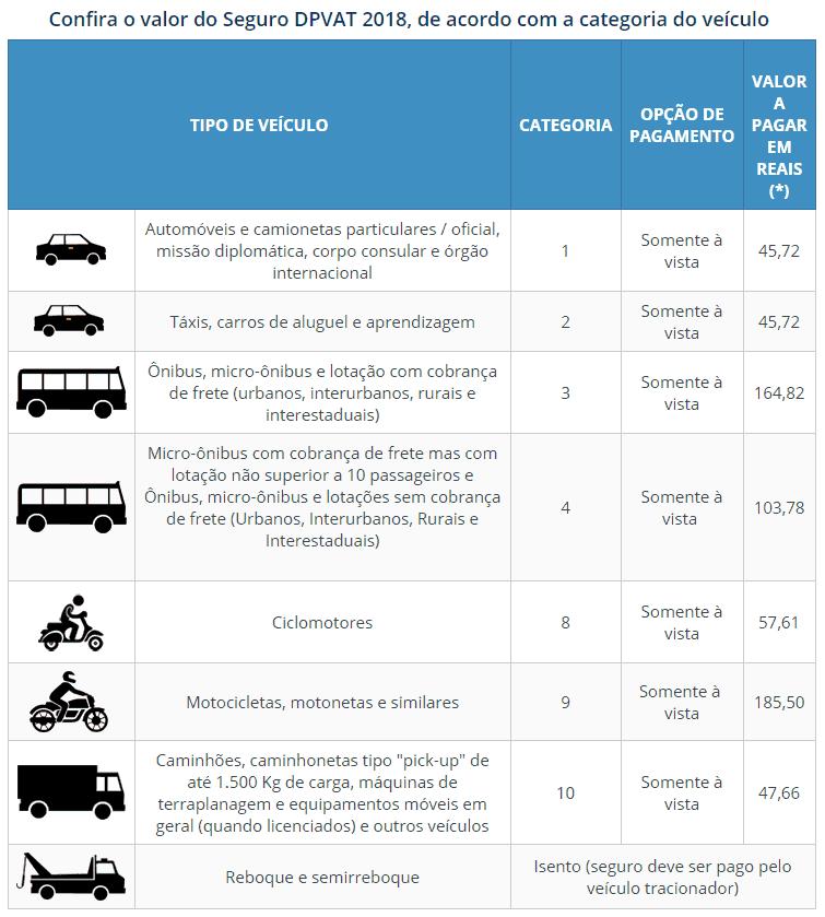 Confira o valor do Seguro DPVAT 2018, de acordo com a categoria do veículo
